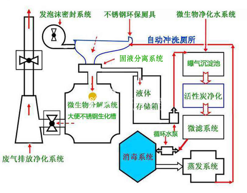 微生物降解型移动厕原理